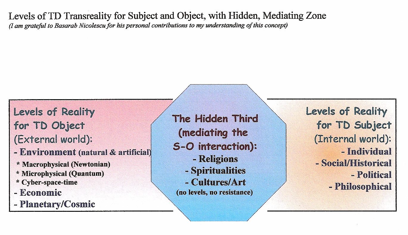 feature article integral leadership s potential to position figure 3 levels of reality mcgregor