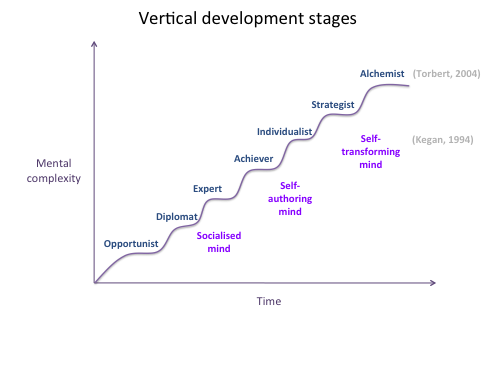 Vertical Stages of Growth.