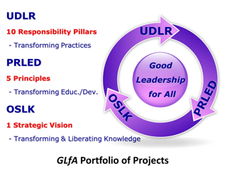 GLfA portfolio of projects