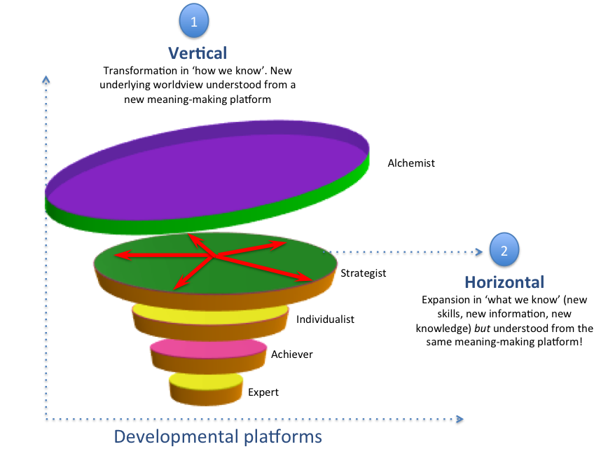 Vertical & Horizontal Development.