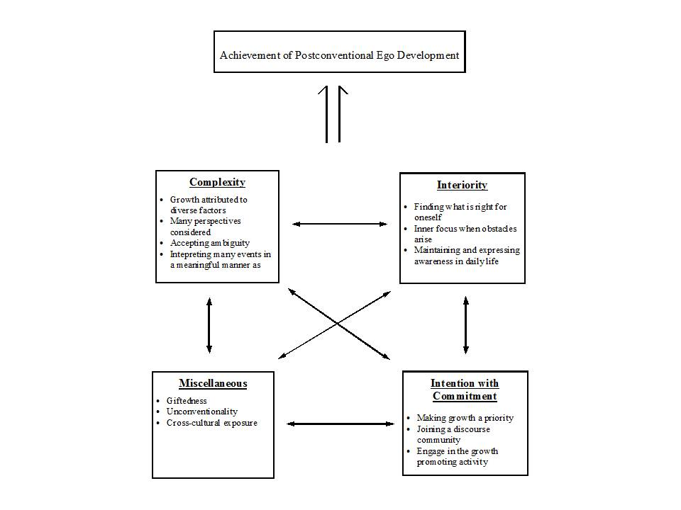 A Model of Adult Development to Postconventional Stages