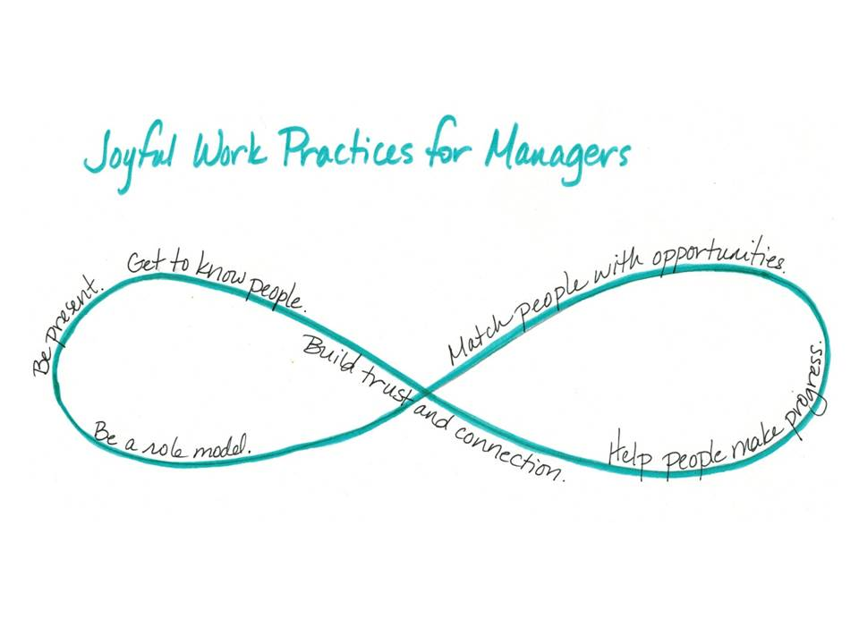 Figure 2. Joyful Work Practices for Managers