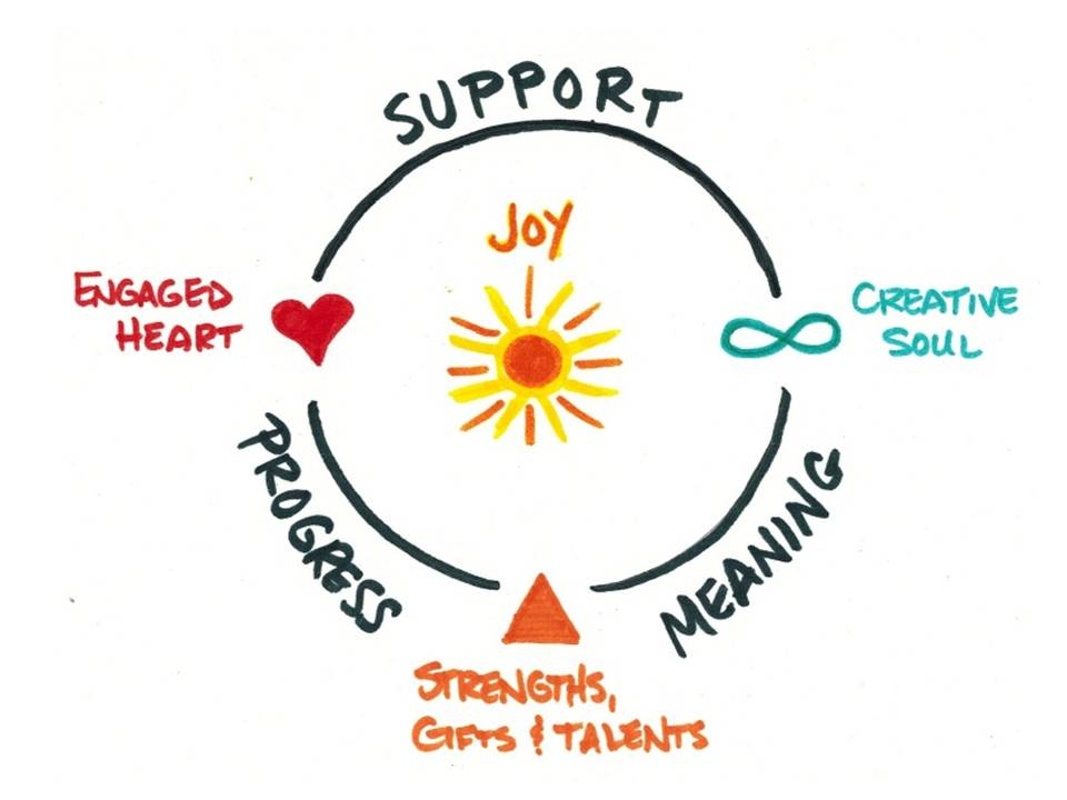 Figure 3. The core of creative synergy in The Joyful Work Model