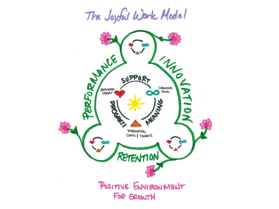 Figure 1. The Joyful Work Model™