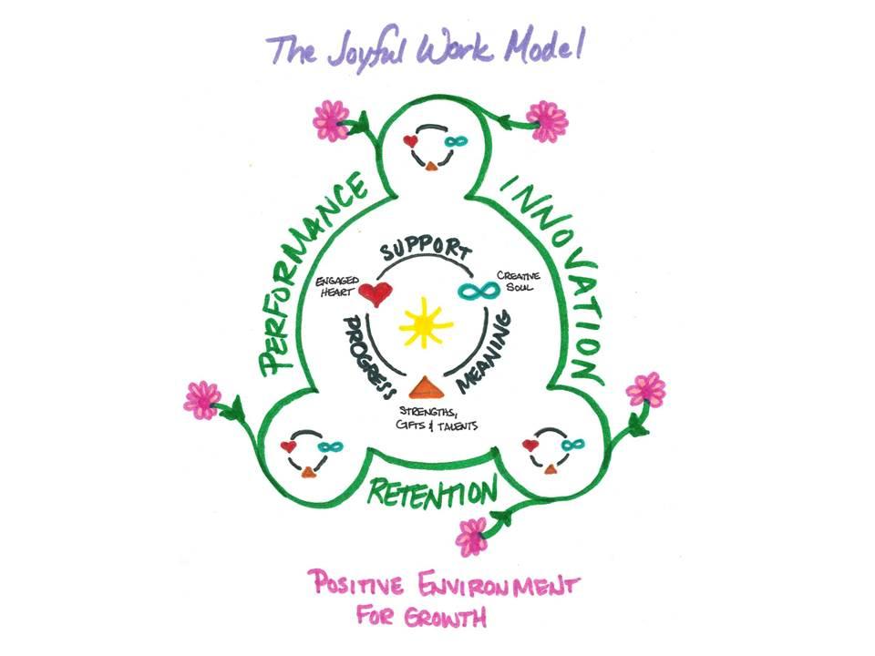 Figure 1. The Joyful Work Model™