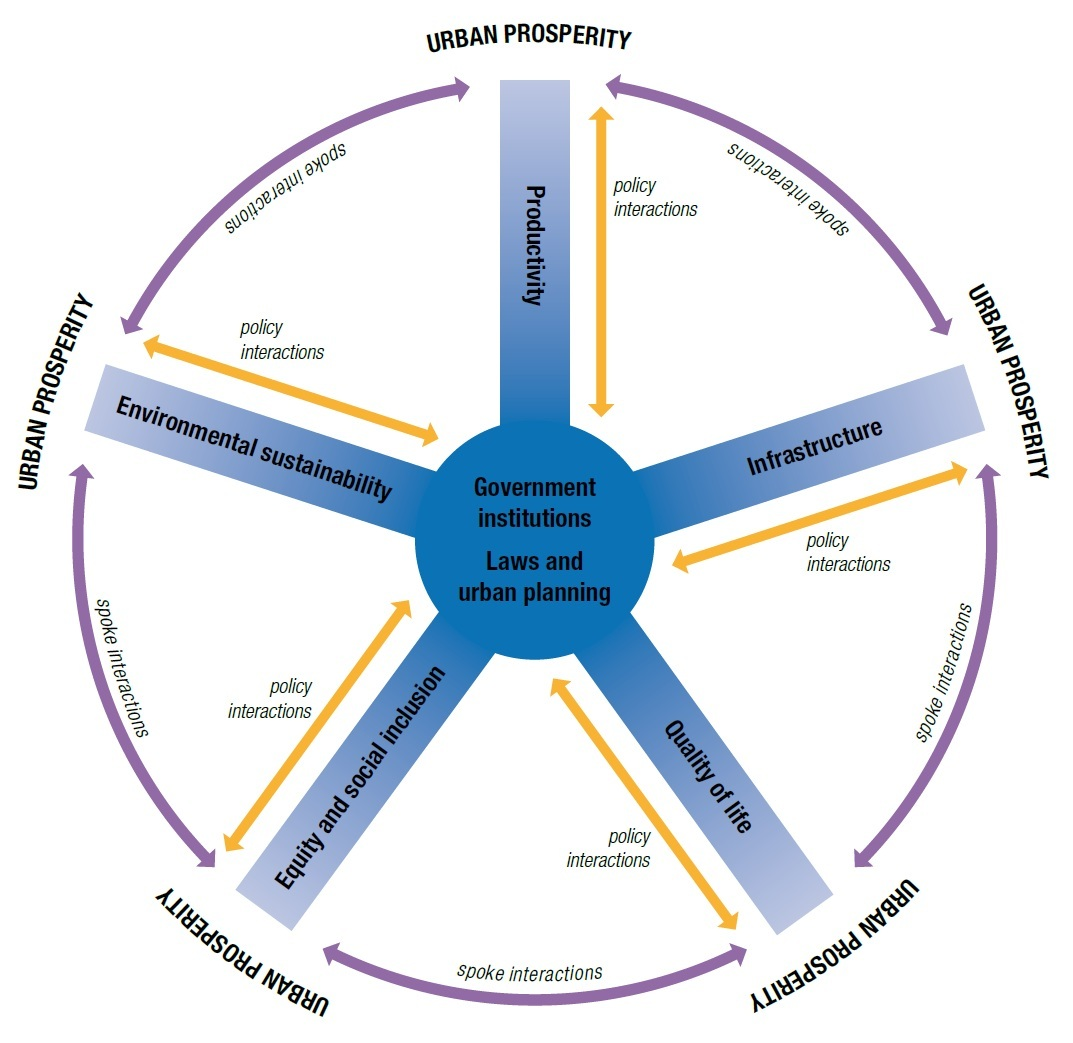 Figure 7. - The Wheel of Urban Prosperity (UN-Habitat 15)