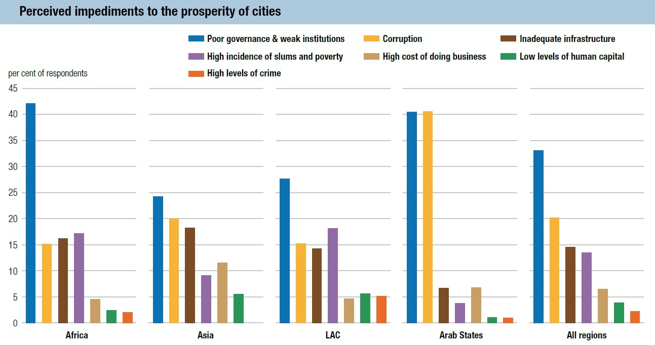 Figure 9. Perceived Impediments to City Prosperity (UN-Habitat 99)