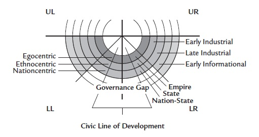 Figure 4. The Governance Gap (Bunzl 108)