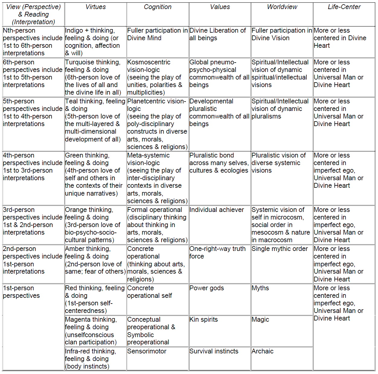 Table 2. Levels of Vision and Interpretation of Mind in Individuals and Societies in Premodern, Modern, and Postmodern Times in Maya.