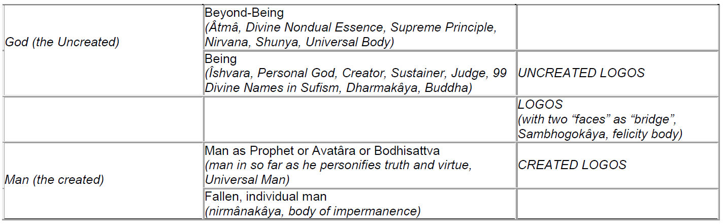 Table 3. The Role of the Divine Logos in Divine Liberation.