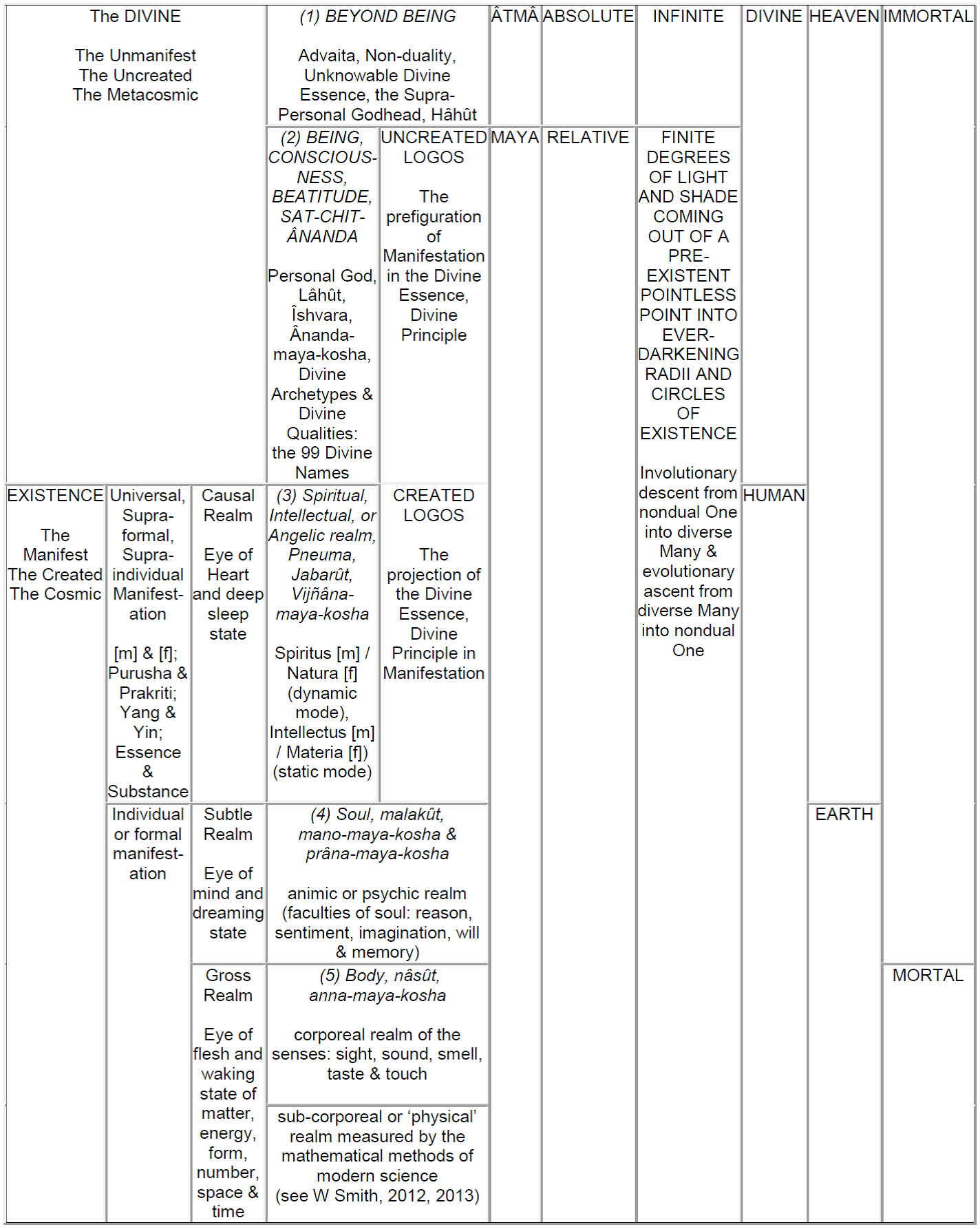 Table 4. A Brief Account of the Five Divine Presences in the Kosmos (macrocosmos), in Human Communities (mesocosmos), and in a Human Being (microcosmos).