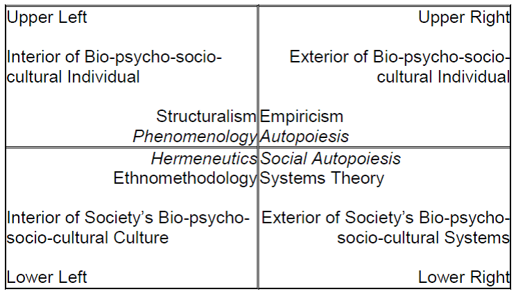 Table 9. Wilber's Quadrants with his Eight (Four Inside and Four Outside) Methodological Zones