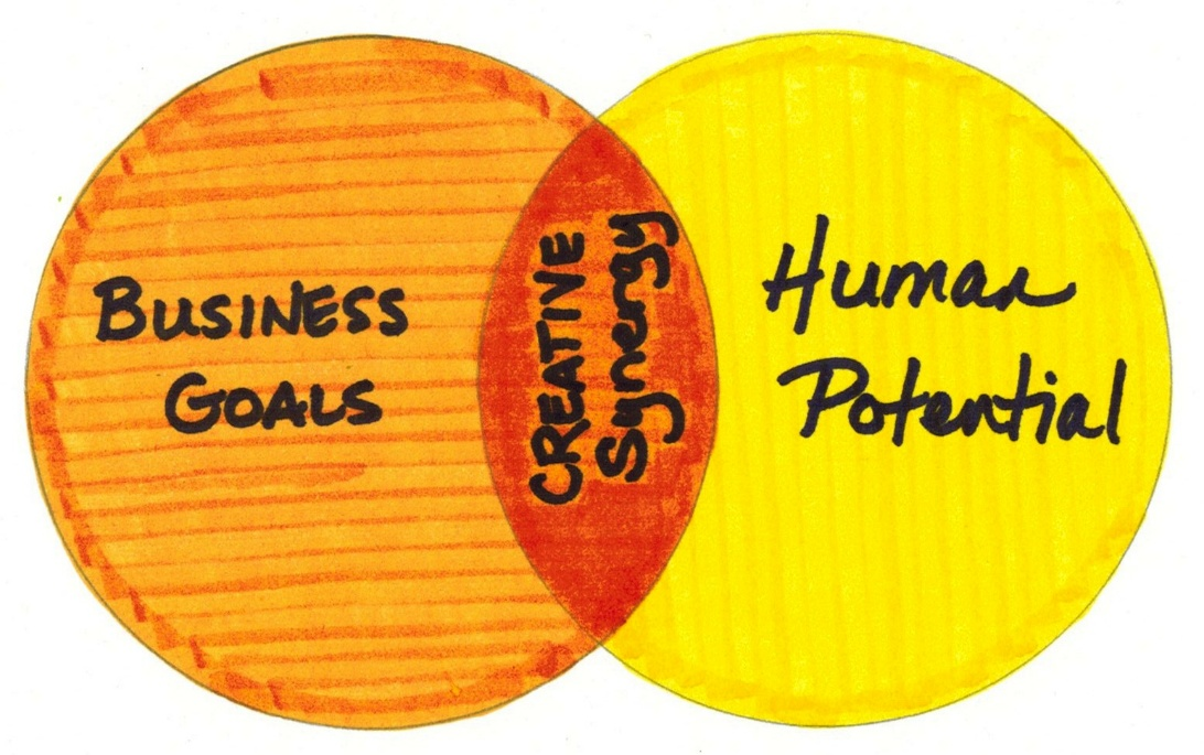 Figure 2: Creative Synergy - Common Ground Between Business Goals and Human Potential