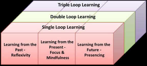 Figure 1 Learning