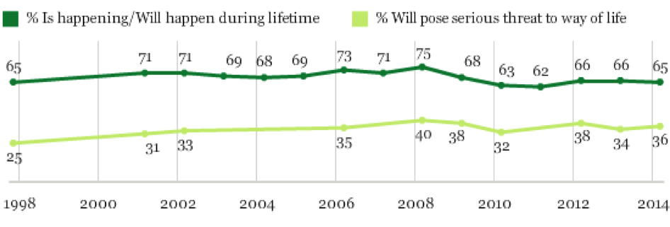 Gallup poll on global warming