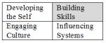 Building Skills