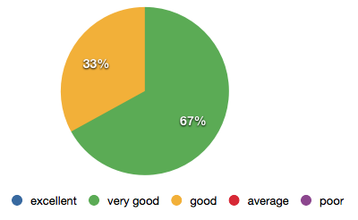 Diagram 4: Survey respondents regarding the communication in the value chain upon completion of the leadership program.