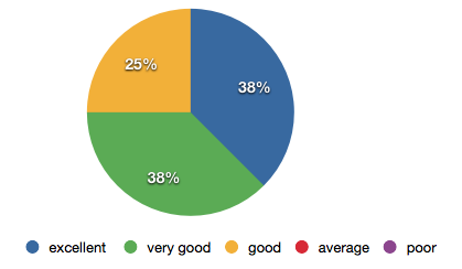 Diagram 7: Survey respondents rating the sense of shared identity of the value chain after the program.