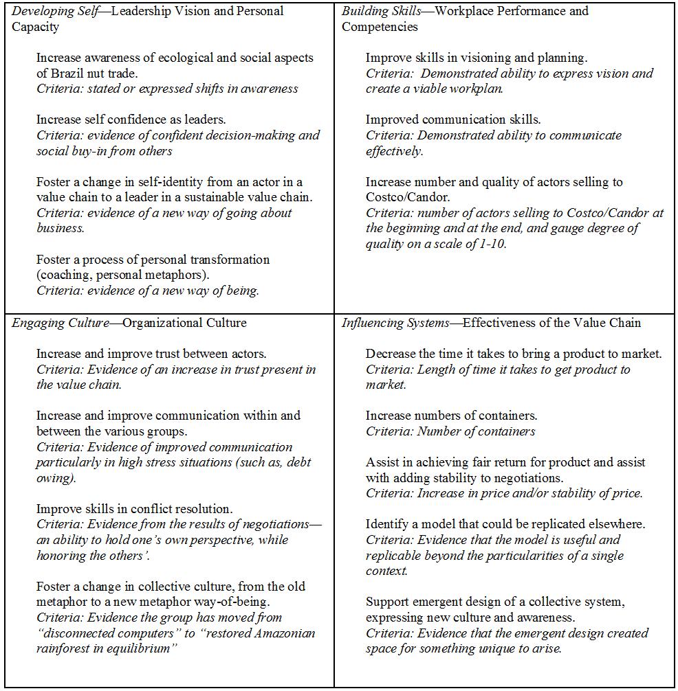 Figure 2: All quadrant outcomes and indicators.