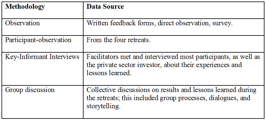 Table 1: Methods and data sources for integral evaluation.