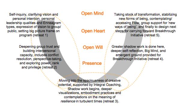 Figure 3: U Process of the overall program