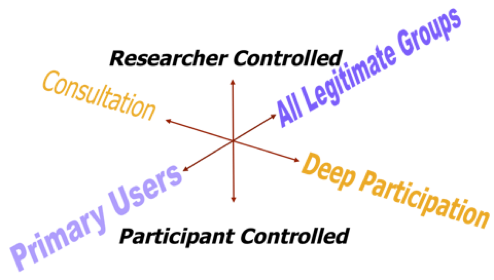 Figure 2: Polarities of control and devolving decision-making (Adapted from Cousins & Whitmore, 1998)