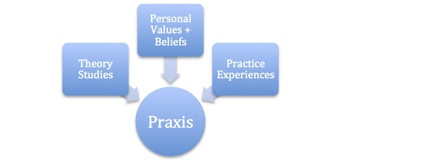 Figure 2. The Elements of Praxis