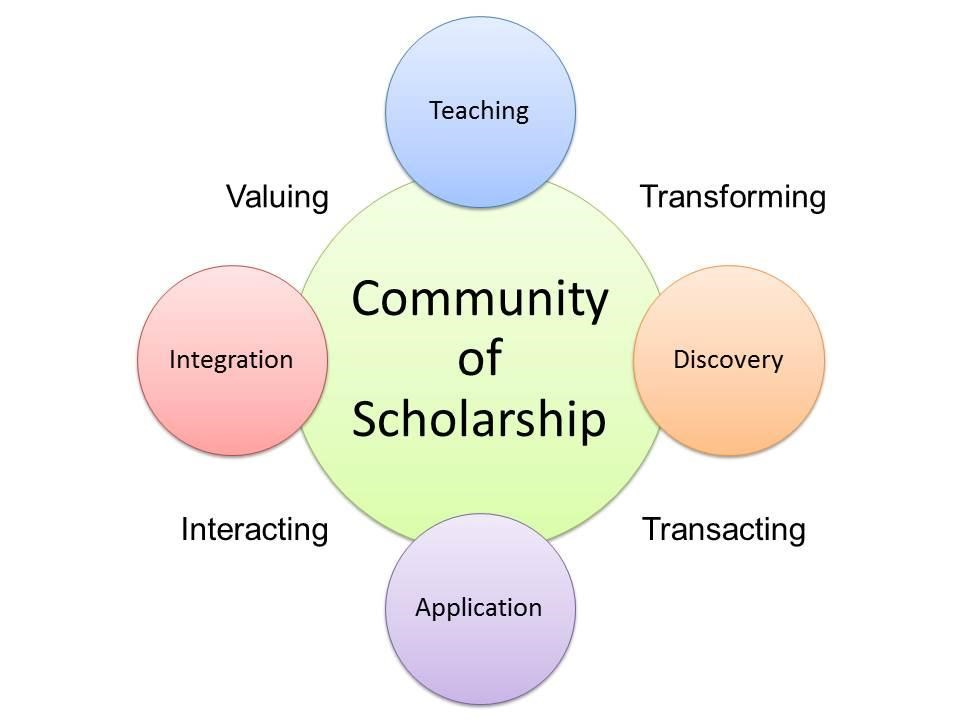 Figure 2. The interrelationship of the elements of scholarship within a community of scholarship.