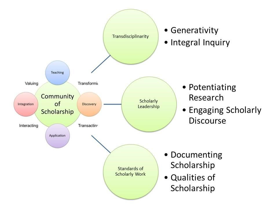 Figure 3. Literature map for a generative and integral synthesis of a community of scholarship.