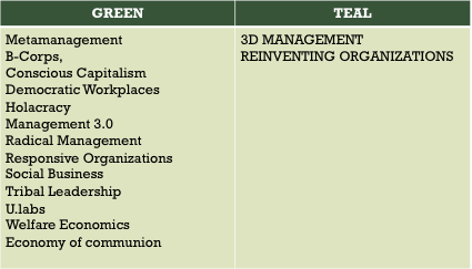 Table 1: Compilation of some post-conventional theories of management