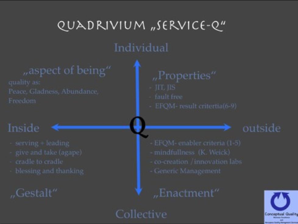 Wisdom Based Service Based Quadrivium
