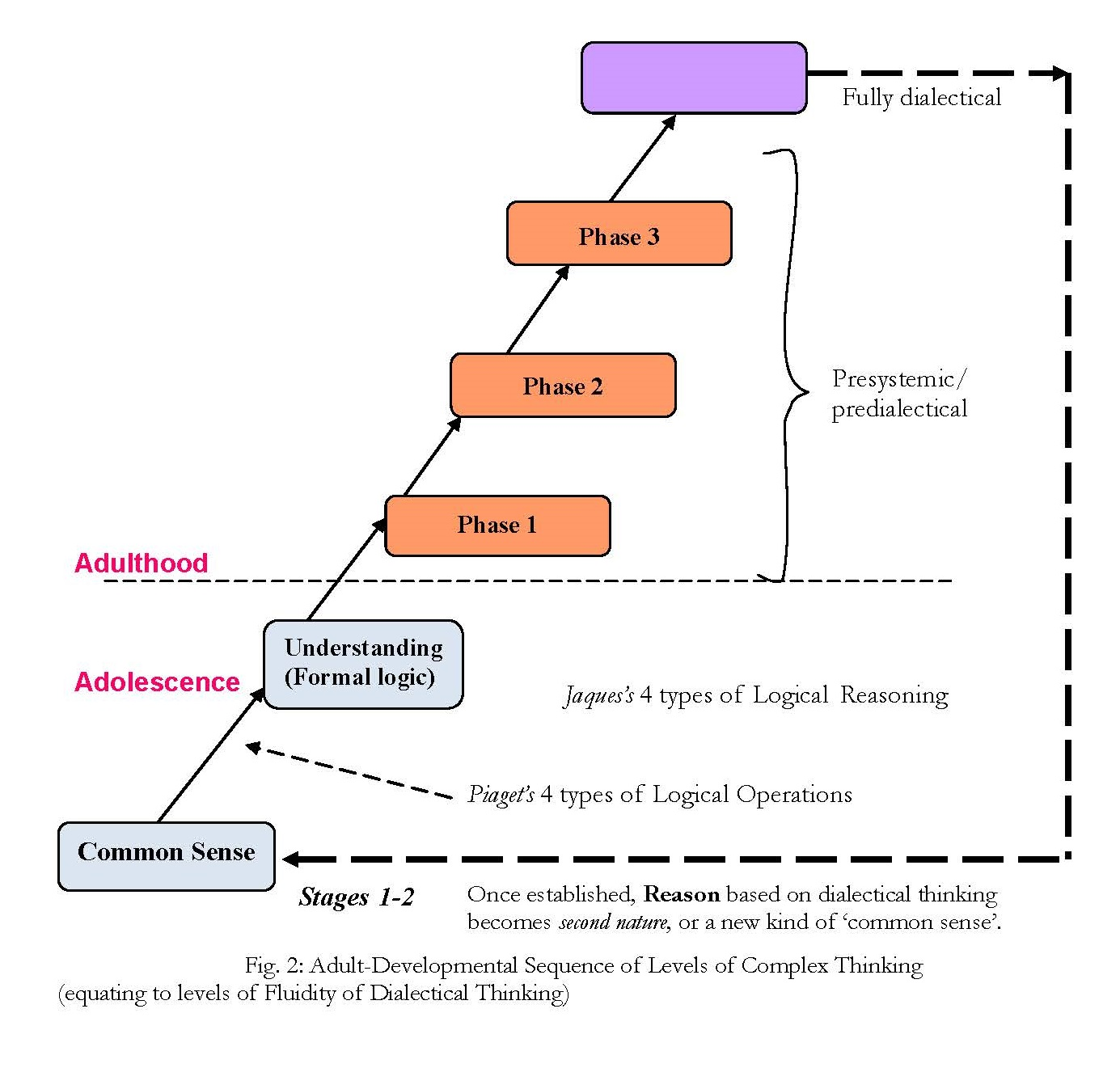 The main forms of thinking. Forms of thinking in psychology 64