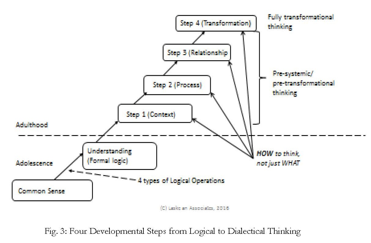 The main forms of thinking. Forms of thinking in psychology 89