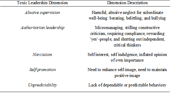 Table 1: Toxic Leadership Dimensions and Dimension Descriptions
