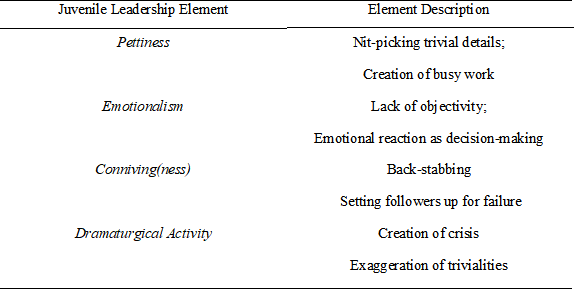 Table 2: Juvenile Leadership Elements and Descriptions