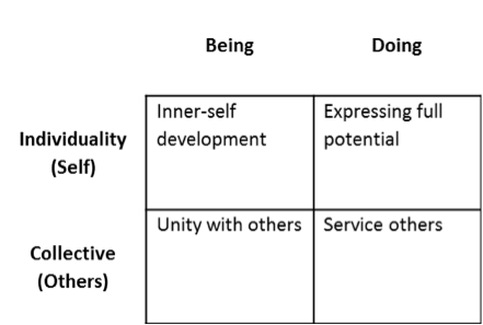 Figure 4. Map of Meaning holon. This is an adaptation from the Map of Meaning described in Lips-Wiersma and Morris (2011). These authors do not use Wilber's AQAL format but the representation of their map can easily be adapted to this quadrant structure.