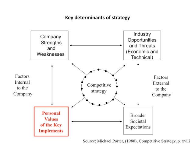 the role of strategic groups in The state of strategic intelligence in some ways, these two groups are reinforcing each other's two nuclear roles, strategic bombing and.