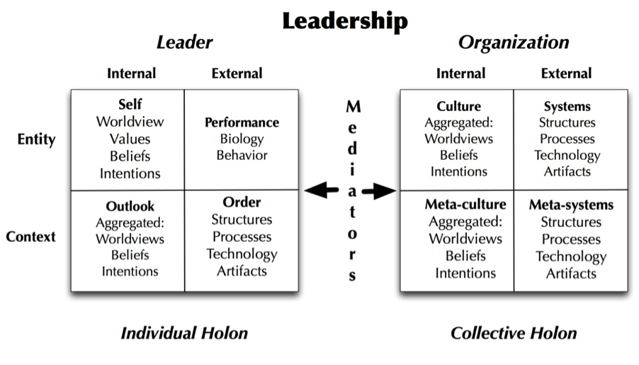 different definitions of leadership Spread the lovethere are four major styles of leadership which apply well in the educational setting while each of these styles has its good points, there is a wide berth of variation, and in fact transformational leadership is truly an amalgamation of the best attributes of the other three.