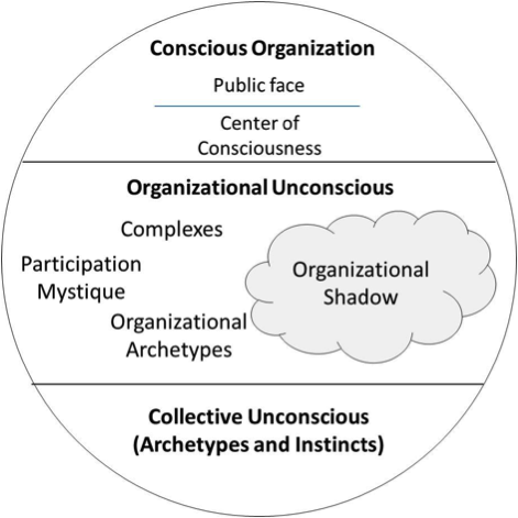 organizational archetypes The organisational transformations facing established corporations require brave and bold change yes, narrative this reminded me of the 12 common archetypes of egos by cg jung and nicely.