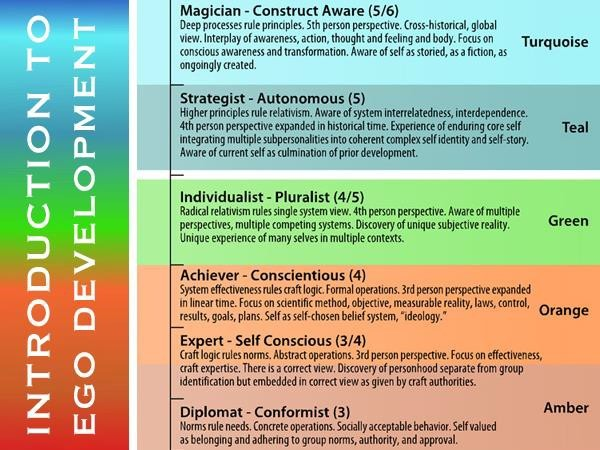 """Diagram from the Integral Life website's """"Introduction to Ego Development"""" course (with Susanne Cook-Greuter)"""