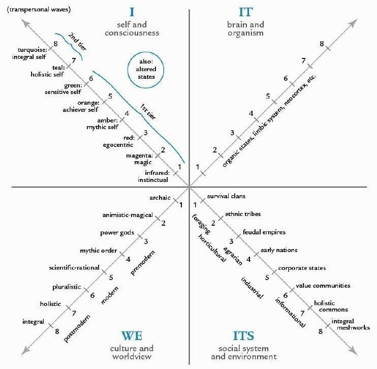 Ken Wilber's Integral AQAL framework